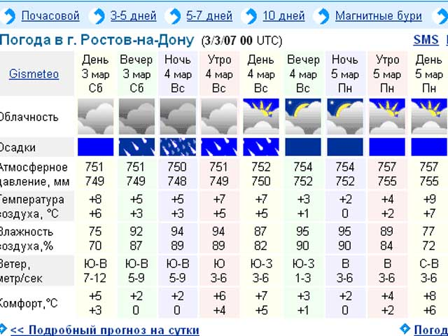прогноз погоды для рыбалки воронеж