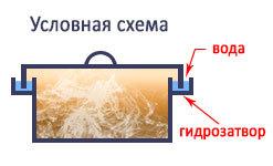 Сектор загородный, загородный дом, загородная жизнь, время за городом. (с. 411) / Санкт-Петербург - FFClub