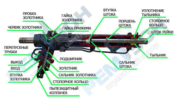 Как работает гидроусилитель руля и его устройство