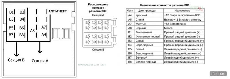Схема подключения магнитолы sony dsx-a30e
