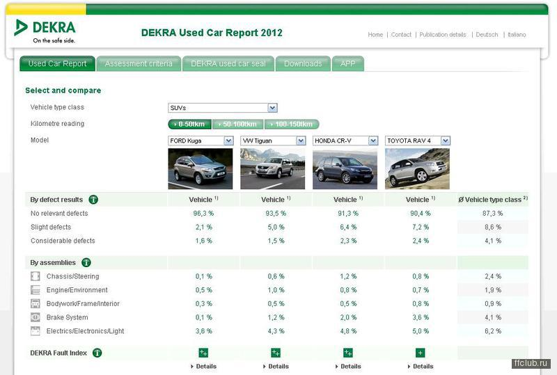 car report Car buying & pricing whether you're looking for a fuel-efficient small car, a sporty convertible or a family minivan, consumer reports can help guide you through the new car buying experience.