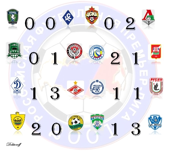 кубок россии по футболу финал