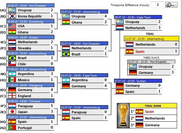 Чемпионат мира по футболу в юар 2010