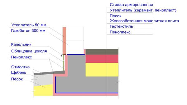 Схема устройства фундамента монолитная плита.
