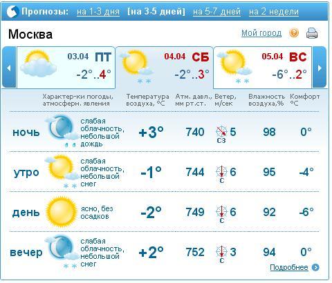 Погода в розовке украина