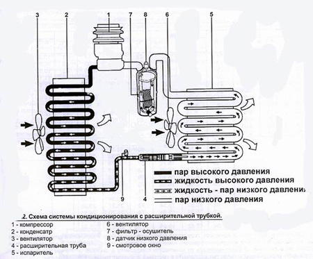 Рис .2. Схема системы кондиционирования с расширительной трубкой.