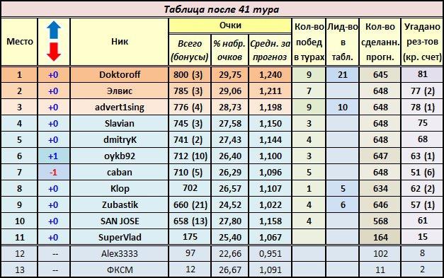 Матч челси-спортинг 10.12.17 прогнозы