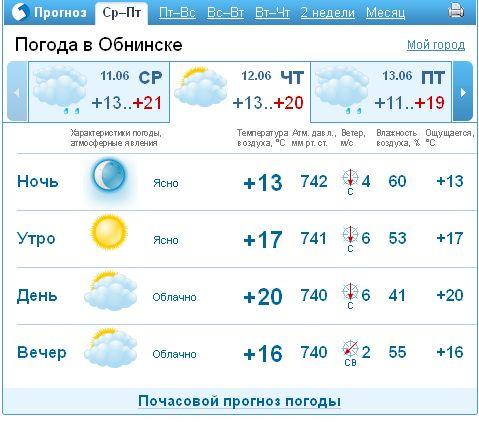 Прогноз погоды на 30 дней в Обнинске